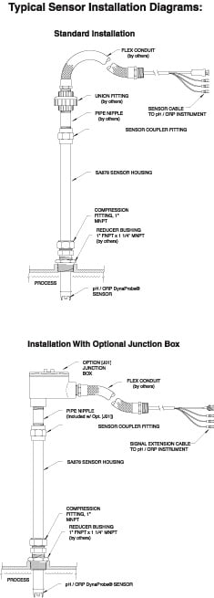 Typical sensor installation diagram
