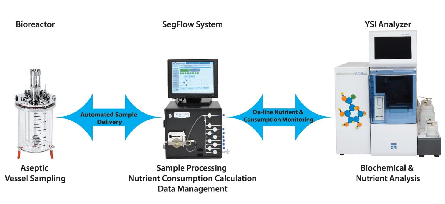 Flownamics Bioreactor SegFlow Sampler YSI Analyser