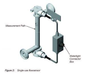 Single Use Ultrasonic Flowsensor