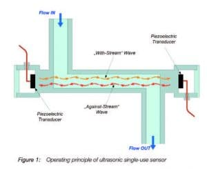 operating principle of the ultrasonic flowmeter.